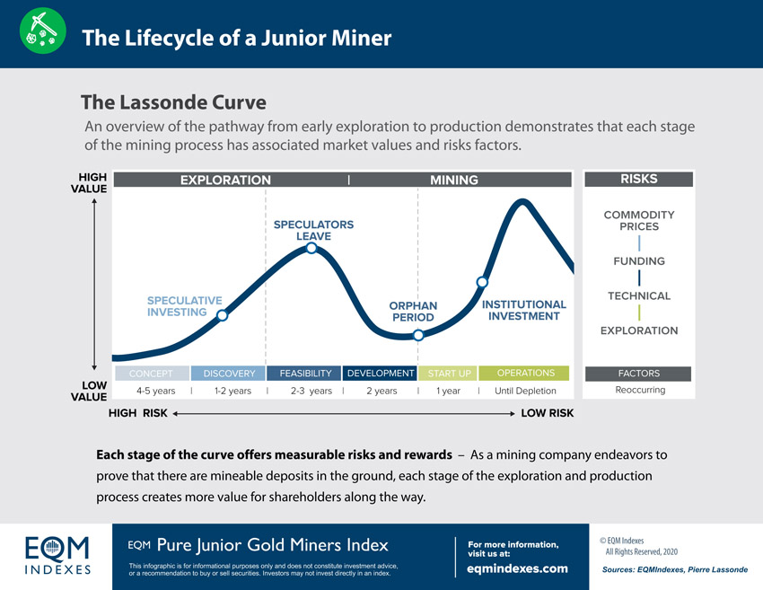 EQM Lifecycle of a Junior Miner