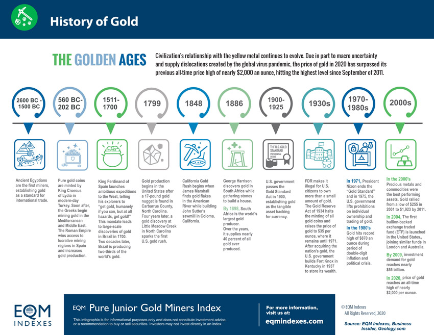 EQM History of Gold