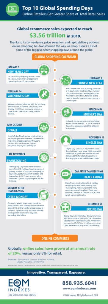 Top_Ten_Global Spending Days EQM Infographics