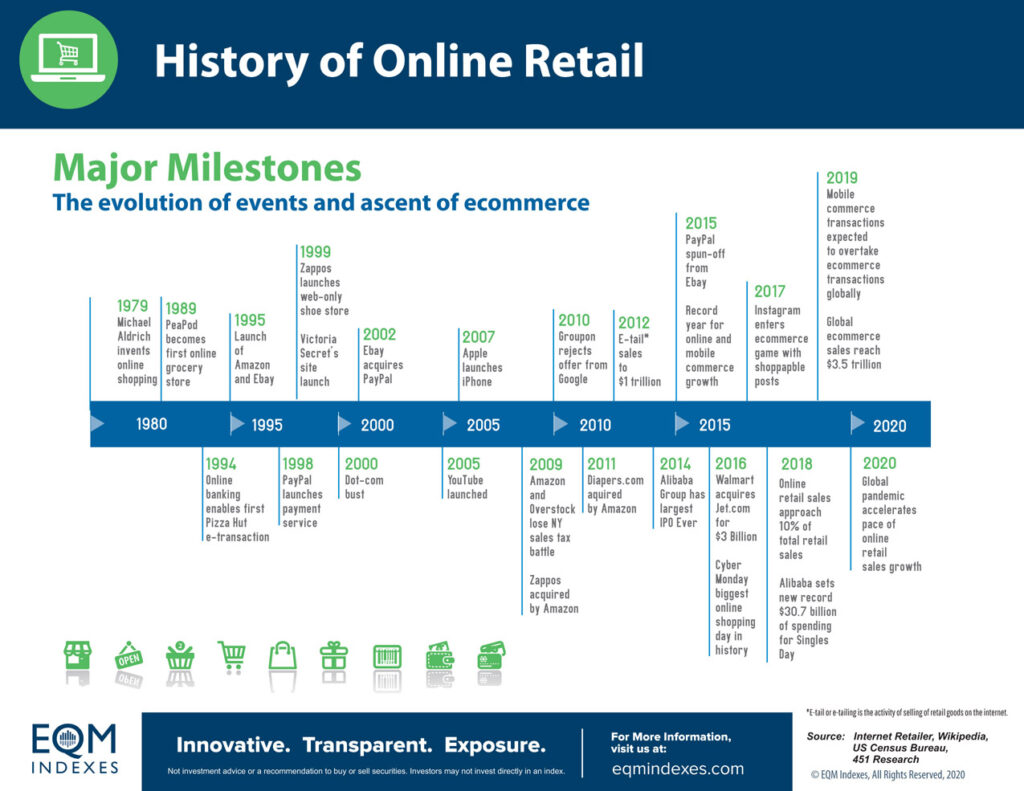 History of Online Retail EQM