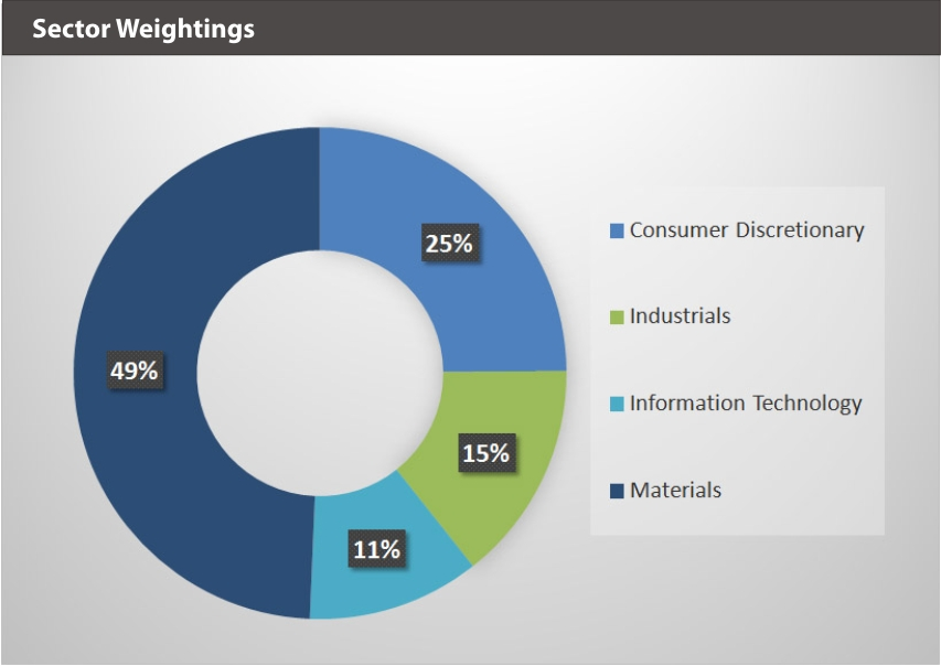 EQM Lithium & Battery Technology Index Sector Weightings