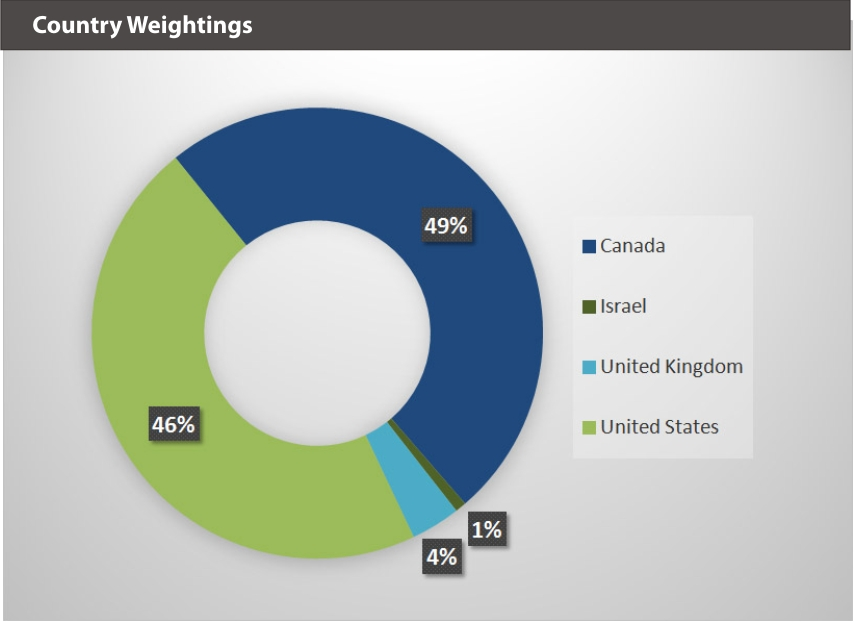 EQM Global Cannabis Index Country Weightings