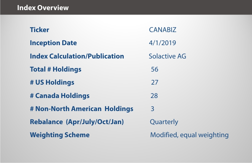 EQM Global Cannabis Index Overview