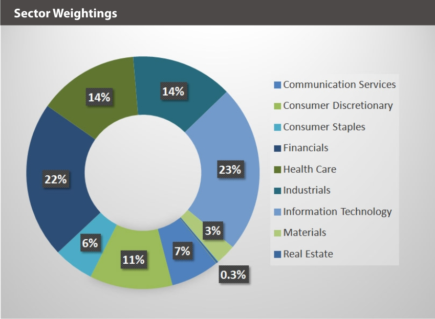 EQM Social Justice Index Sector Weightings
