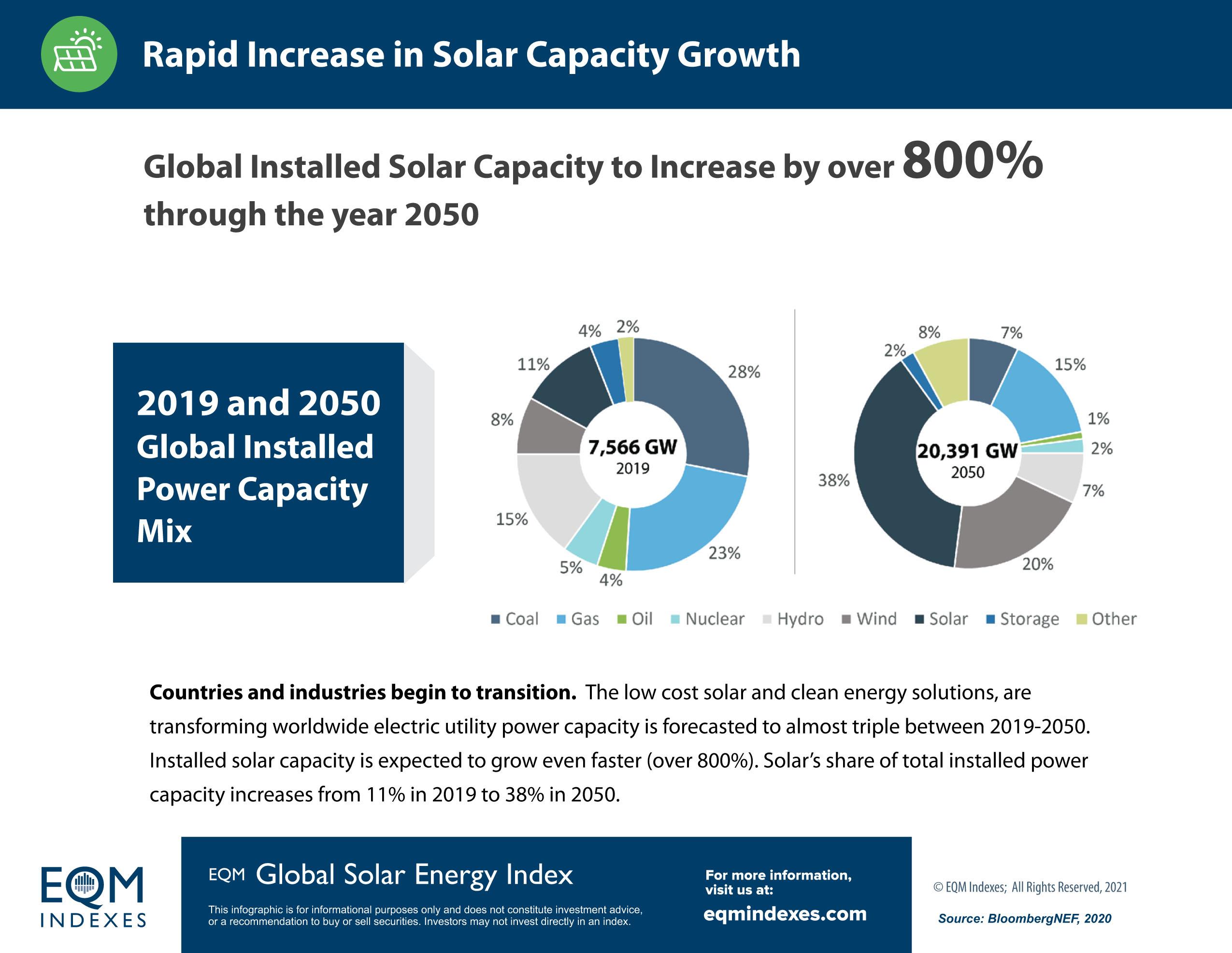 EQM Solar Capacity Growth