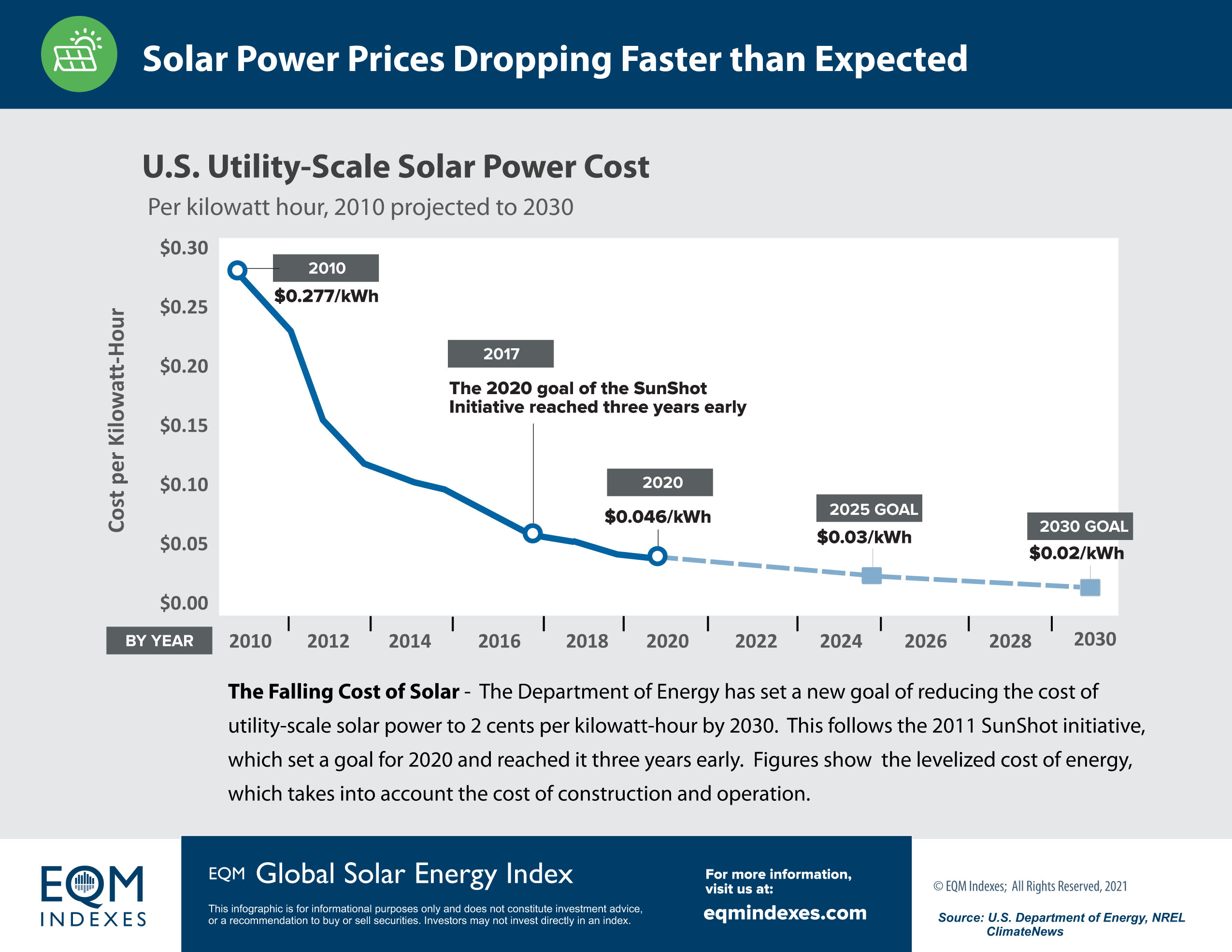 EQM THE FALLING COST OF SOLAR