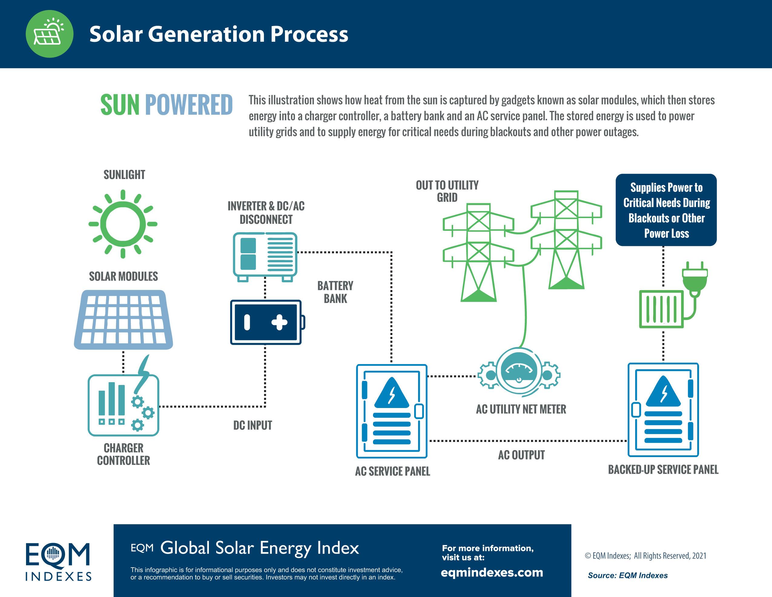 EQM SOLAR PROCESS