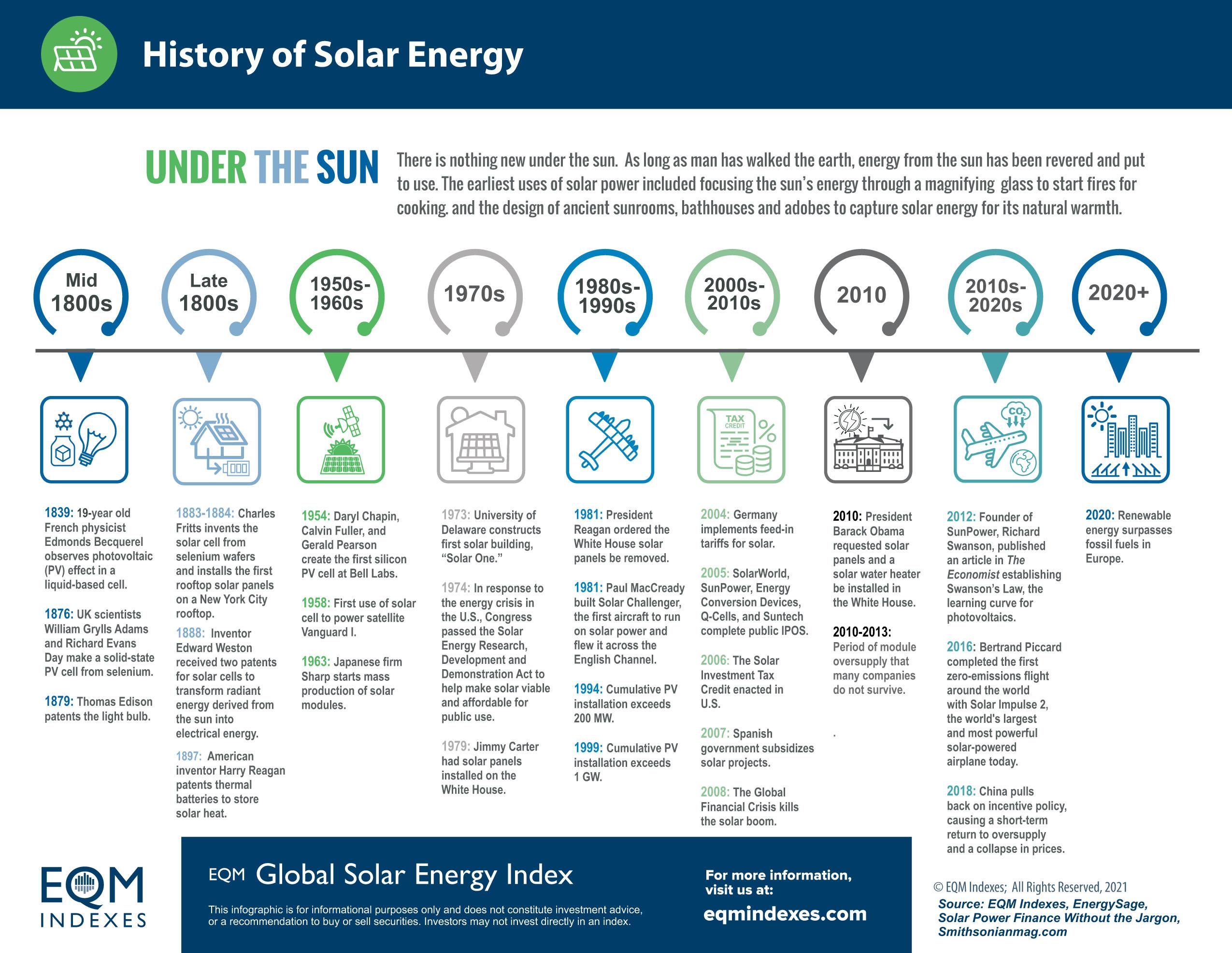 EQM GLOBAL SOLAR TIMELINE