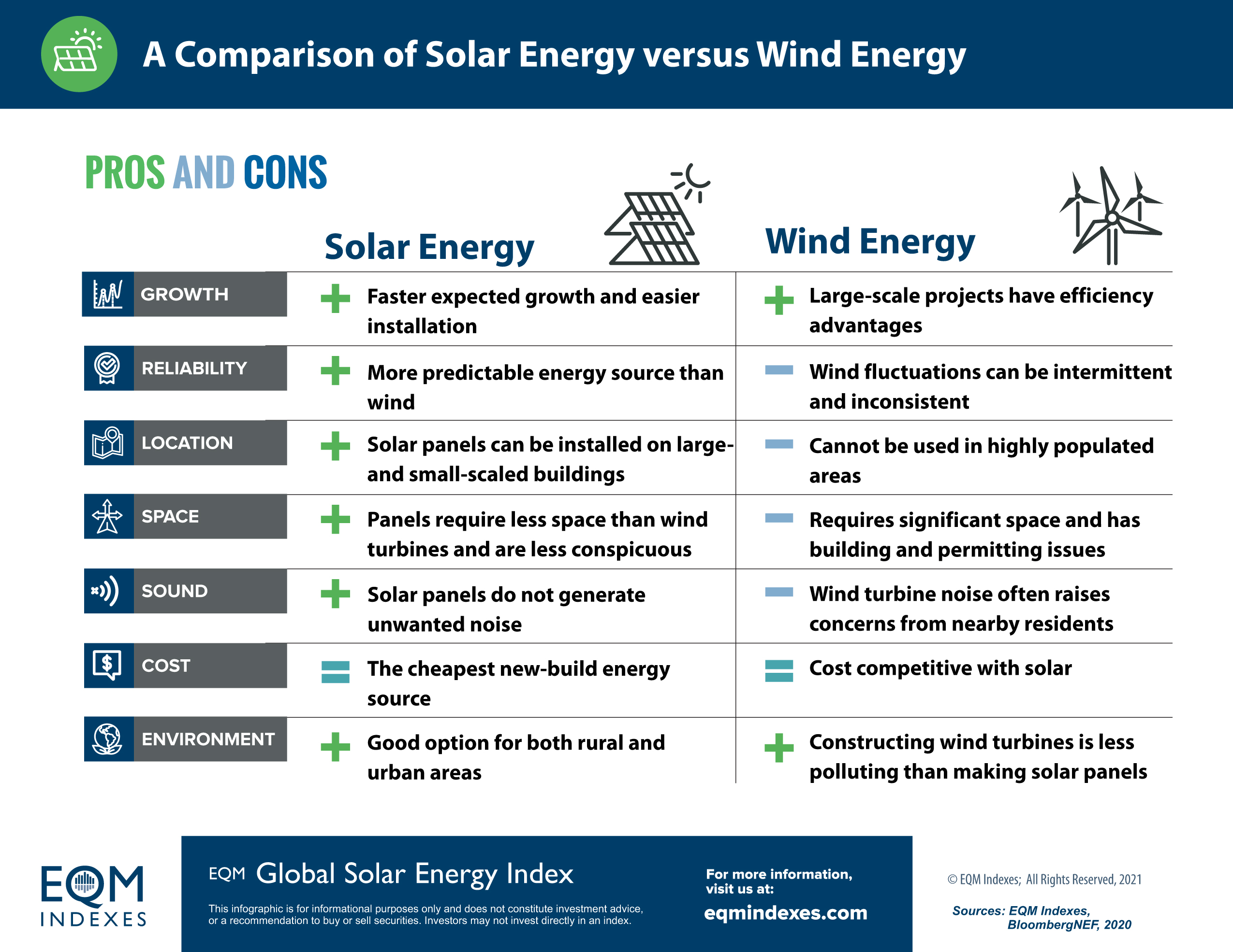 EQM Solar Compared to Wind