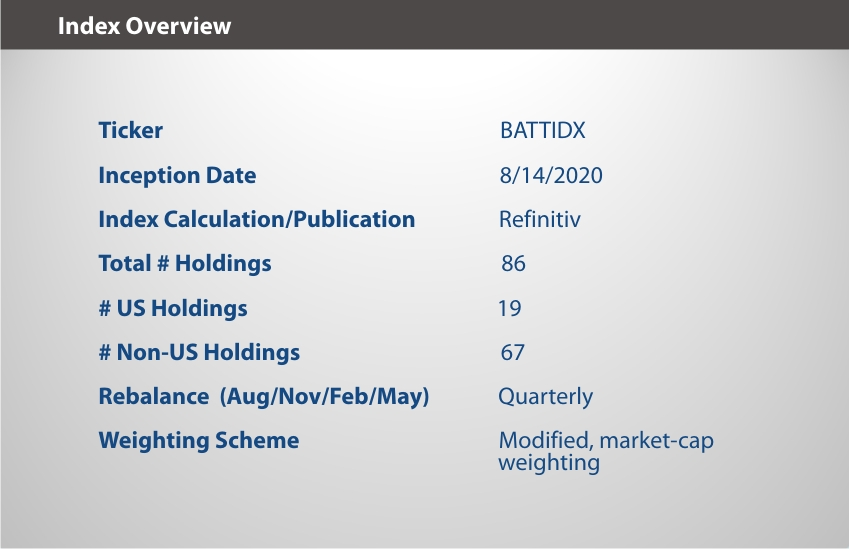 EQM Lithium & Battery Technology Index Overview