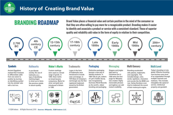 History of Creating Brand Value
