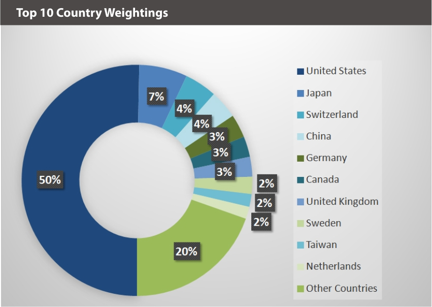 EQM Social Justice Index Country Weightings