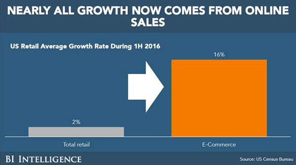 Nearly All Growth Now Comes From Online Sales