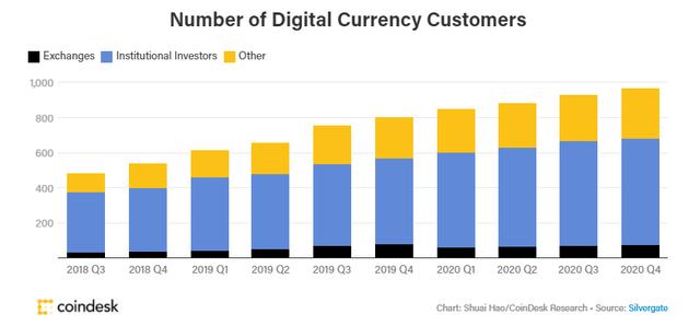 Number of Digital Currency Customers