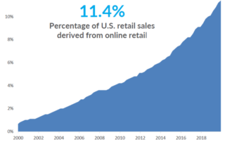 Percentage of US retail sales derived from online retail