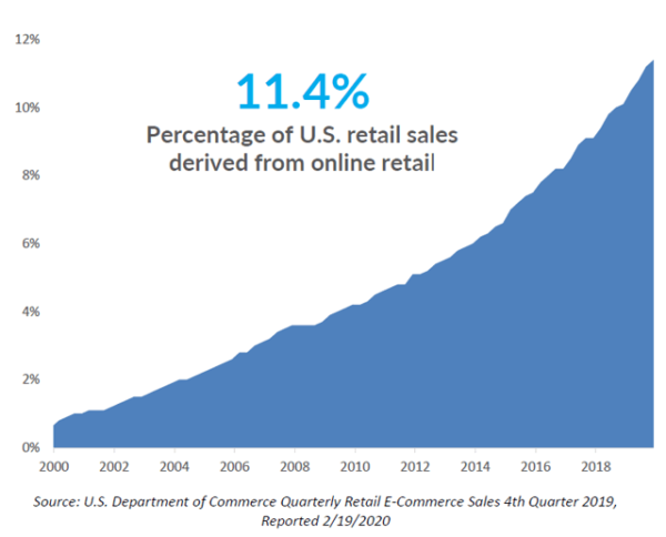 Percentage of U.S. retail sales derived from online retail