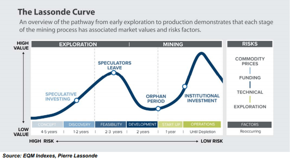 The Lassonde Curve