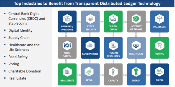 Top Industries to Benefit from Transparent Distributed Ledger Technology