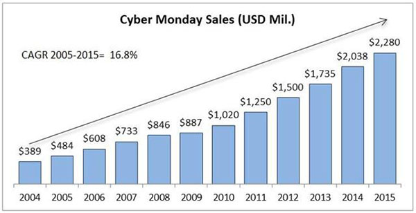 Cyber Monday Sales Over Years