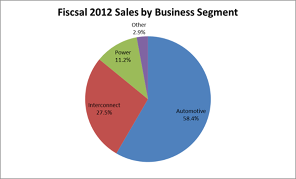 Fiscal 2012 Sales by Business Segment