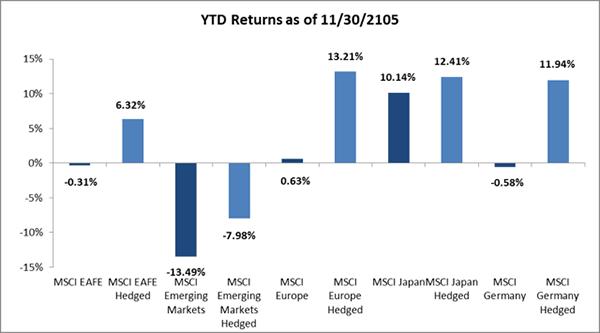 YTD Returns of International Markets