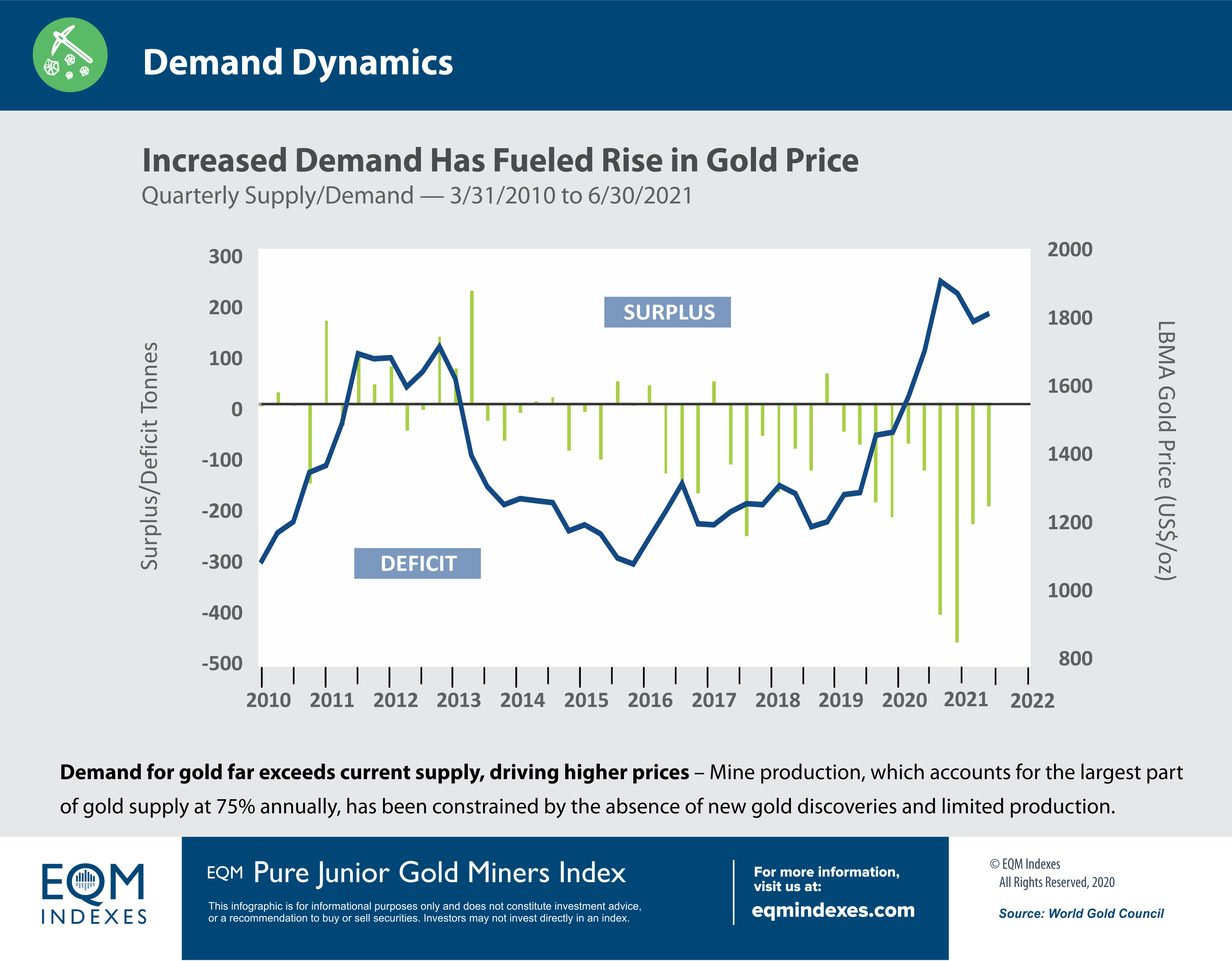EQM Demand Dynamics