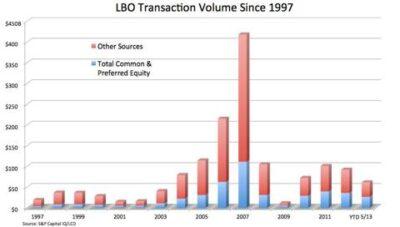 BO Transaction Volume Since 1997