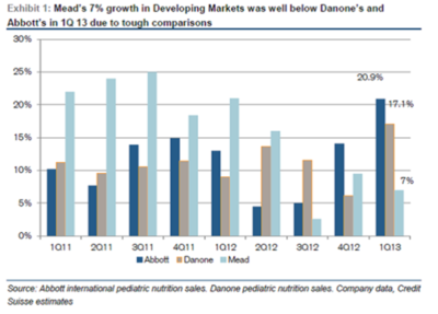 Mead's 7% growth in Developing Markets