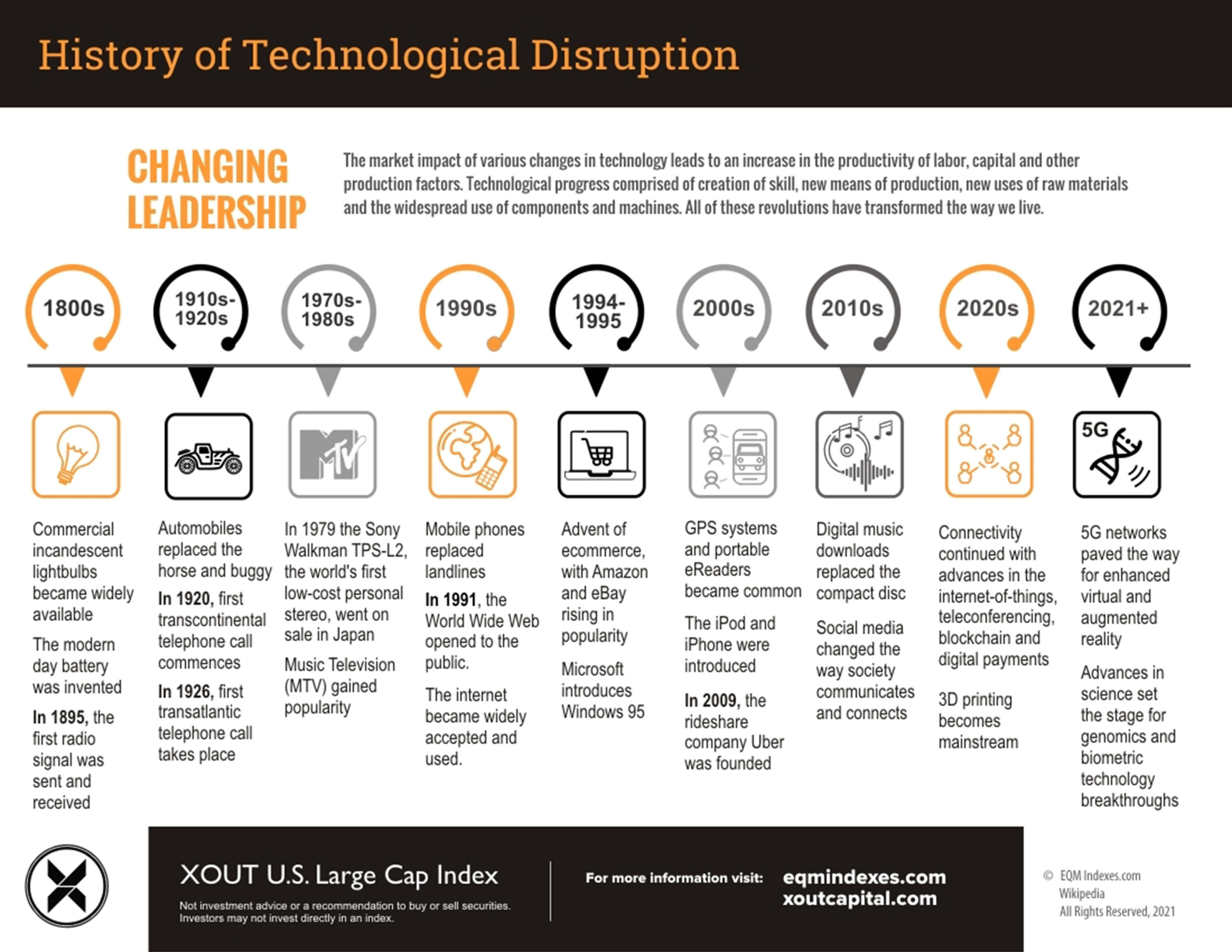 History of Technological Disruption