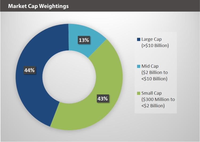 XBUY Market Cap Weightings