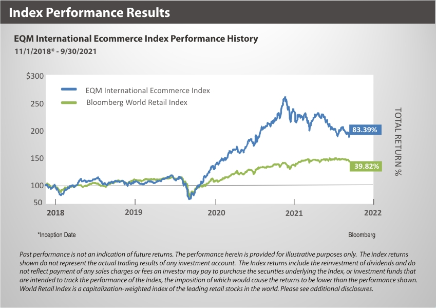 XBUYXT Index Performance